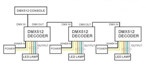 4-channel RGBW LED DMX512 dimmer DC 5-24 V | Dimmers | SOH cz