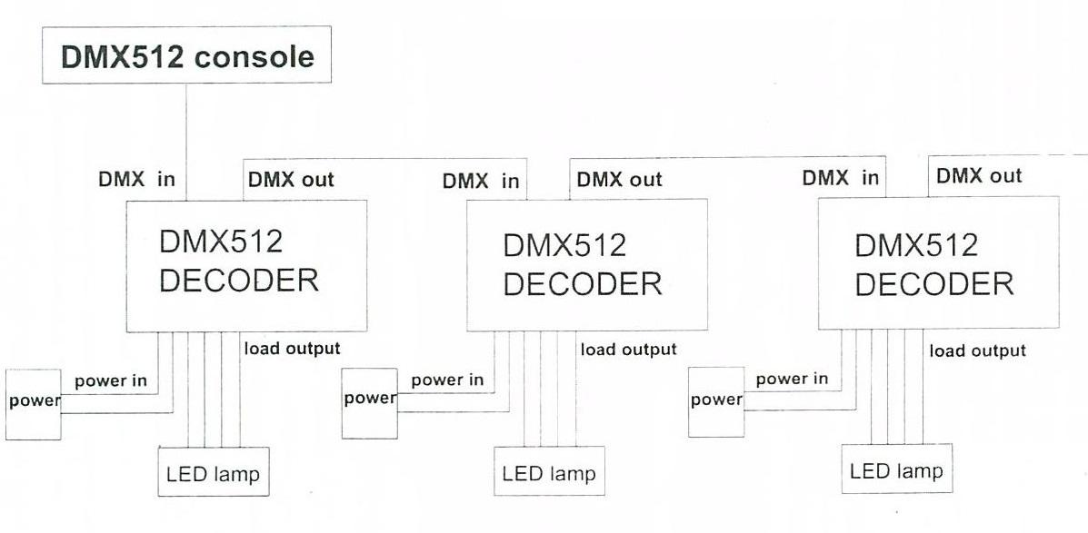 connect diagram: